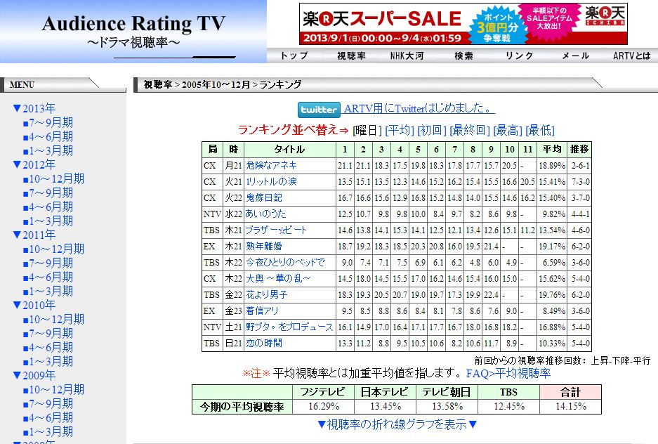 Audience Rating TV 1